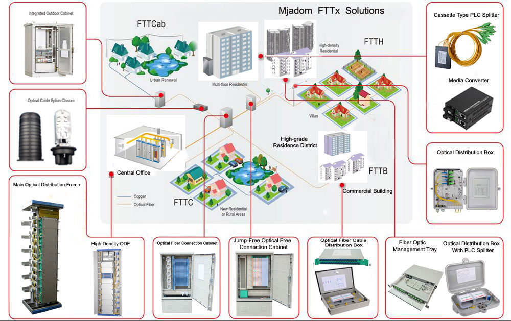 fttx solution connectivity components xdk group