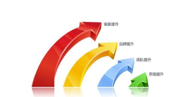 中国办公用品发展电商营销成效显著