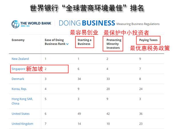 看这一篇就够了!全方位解析:注册新加坡公司有什么优势和好处