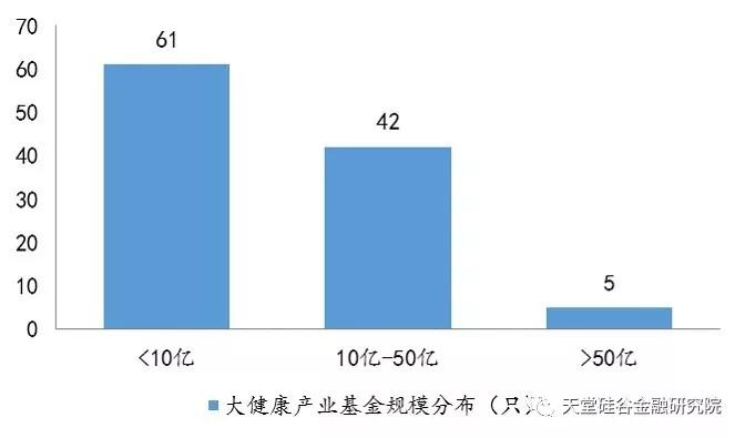 【原创研究】医疗健康产业系列报告之终篇:中国大健康产业展望