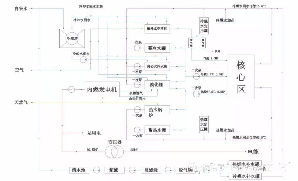 【案例分享】上海国际旅游度假区水蓄冷能源站