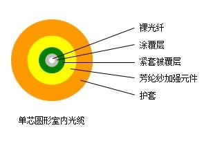 单芯圆形室内光缆---SJA001