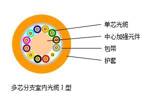 多芯分支室内光缆Ⅰ型---SJA011