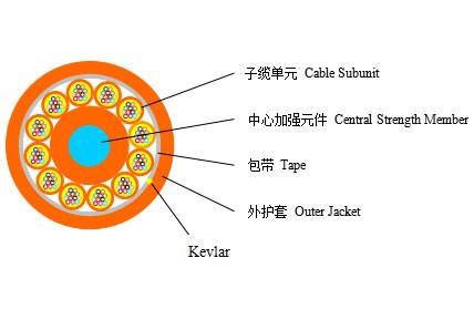 一百四十四芯干式结构室内光缆