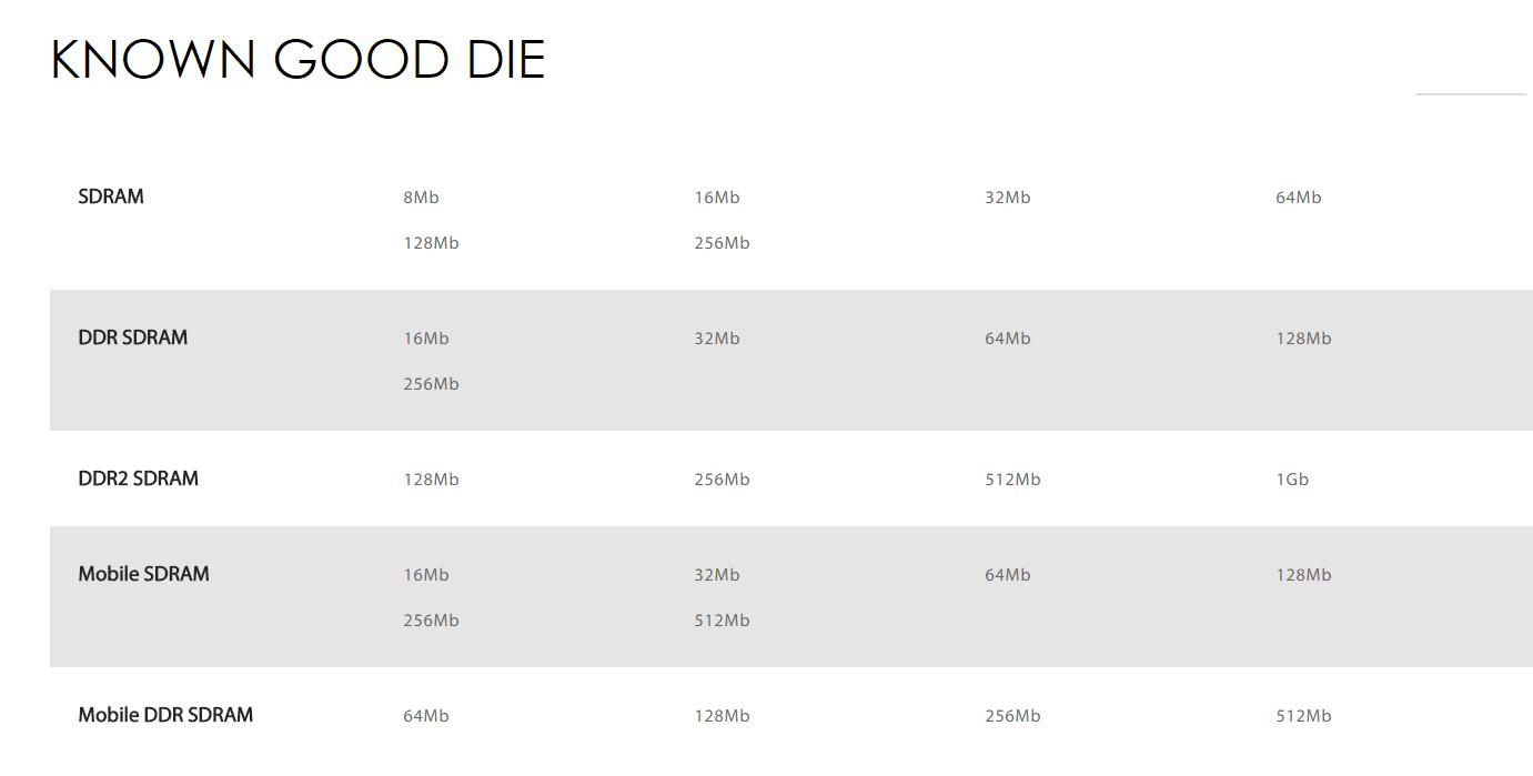 KNOWN GOOD DIE