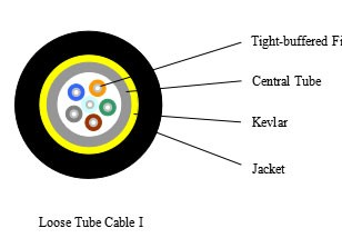 Loose Tube Cable I ---SJB005