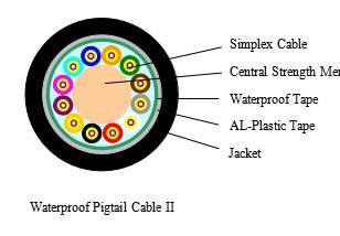 Waterproof Pigtail CableⅡ---SJD002