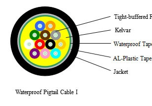 Waterproof Pigtail Cable I---SJD001