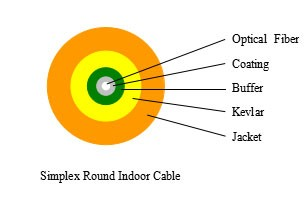 Simplex Round Indoor Cable---SJA001