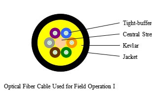 Optical Fiber Cable Used for Field OperationⅠ---SJE001
