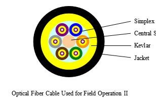 Optical Fiber Cable Used for Field Operation II---SJE002
