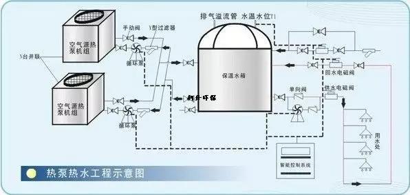 工程|酒店热水工程解决方案