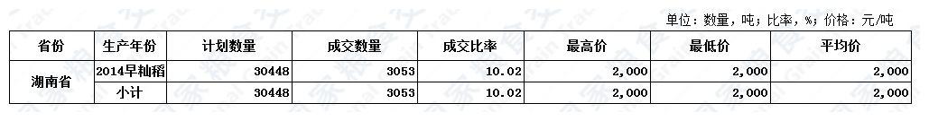 11月13日湖南稻谷交易结果