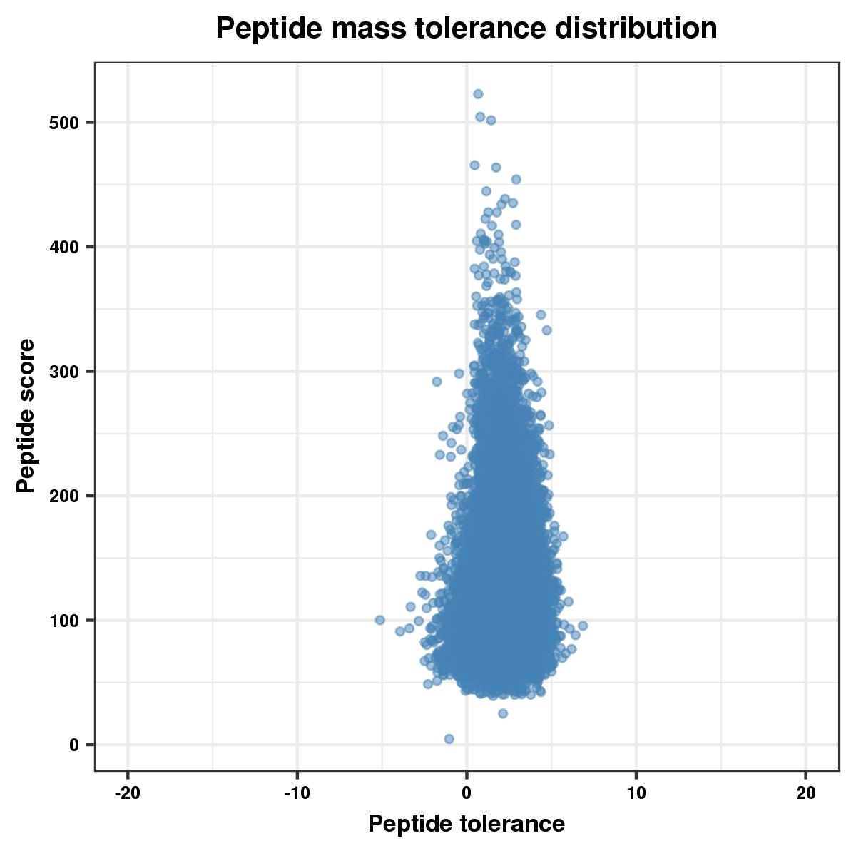 肽段质量误差分布分析
