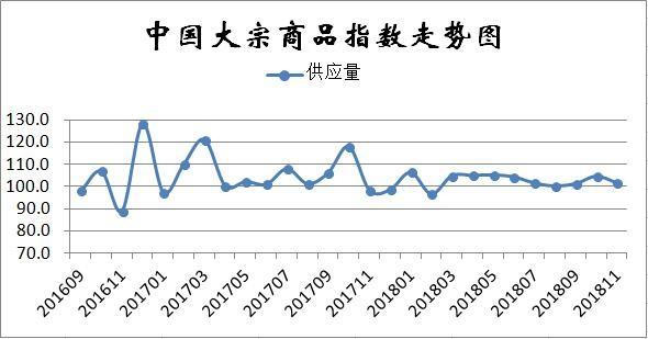 11月份中国大宗商品指数显示:淡季来临供需失衡,市场下行压力加大