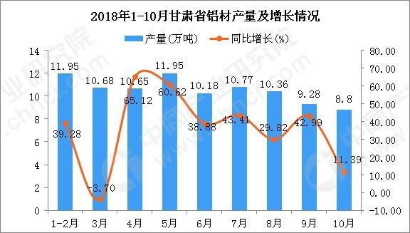 2018年1-10月甘肃省铝材产量及增长情况分析:同比增长33.7%