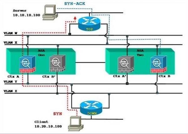 CCNP Security Cloud-Lab