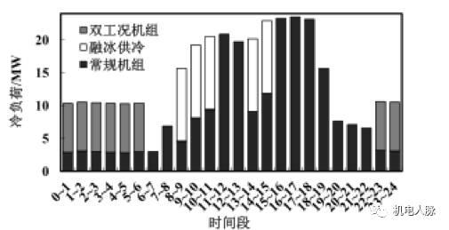 上海某金融中心冰蓄冷系统的应用与经济性分析