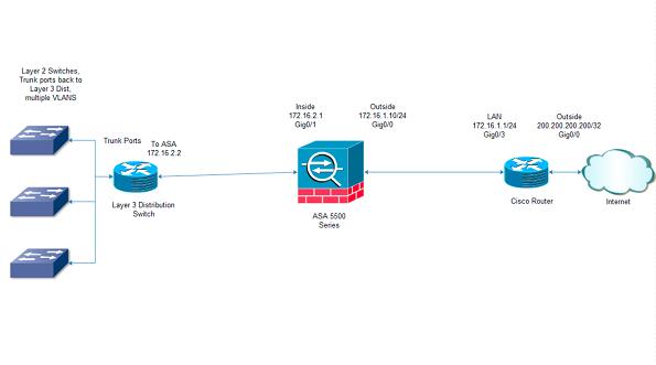 CCNA Security Cloud-Lab