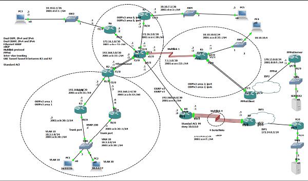 CCNA RS Cloud-lab