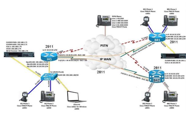 CCNA Collaboration Cloud-Lab