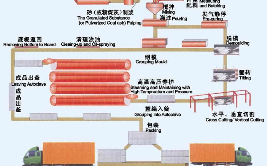 砂加气砼砌块_【设备展示】蒸压加气块生产工艺流程 - 环保搅拌站 - 河南三和 ...