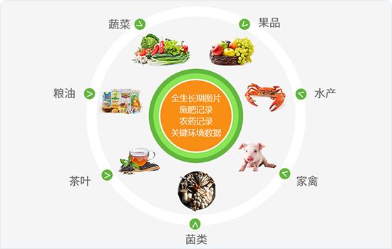 農產品追溯