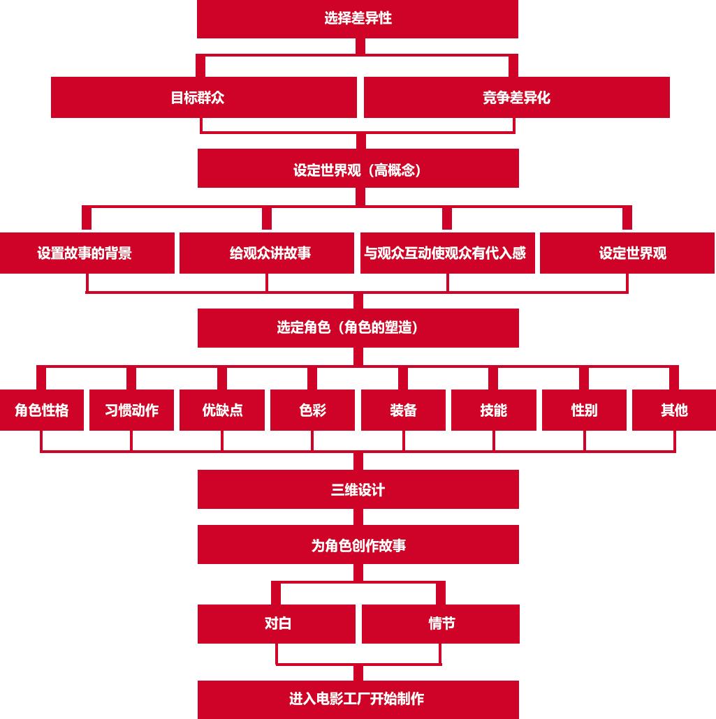 IP孵化流程