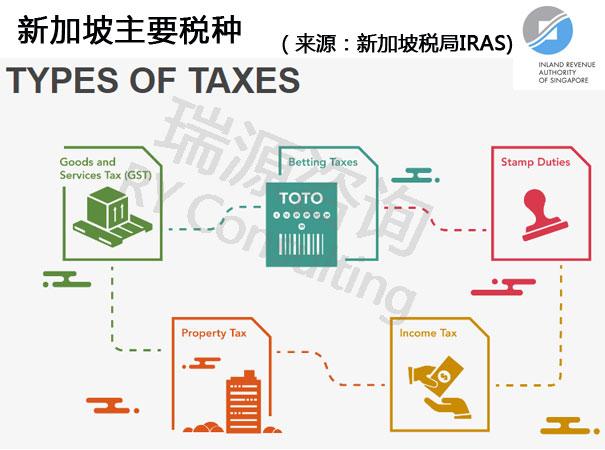 一文解读:新加坡真的是低税率天堂吗?注册新加坡公司需知