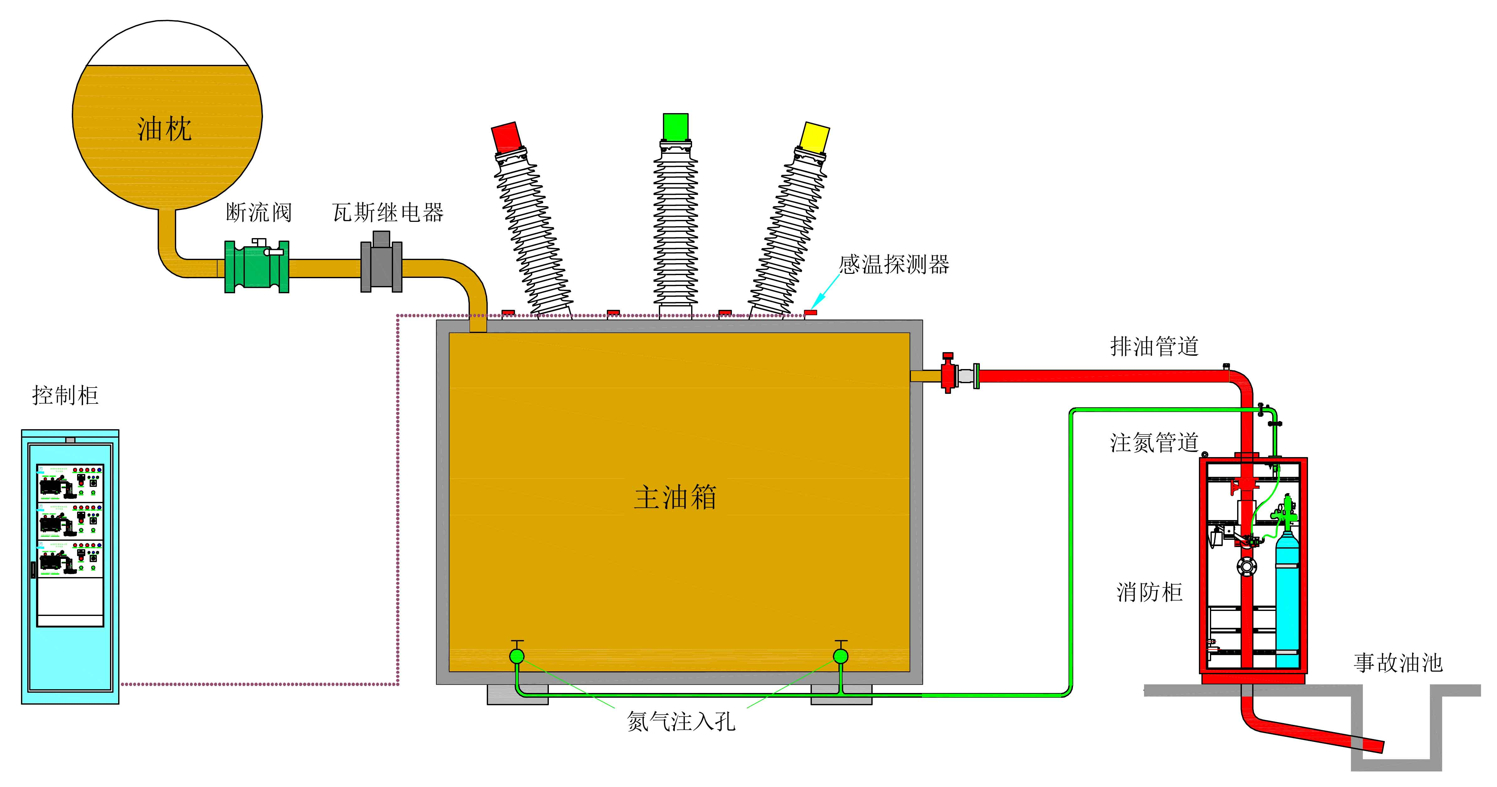 油浸变压器排油注氮灭火设备