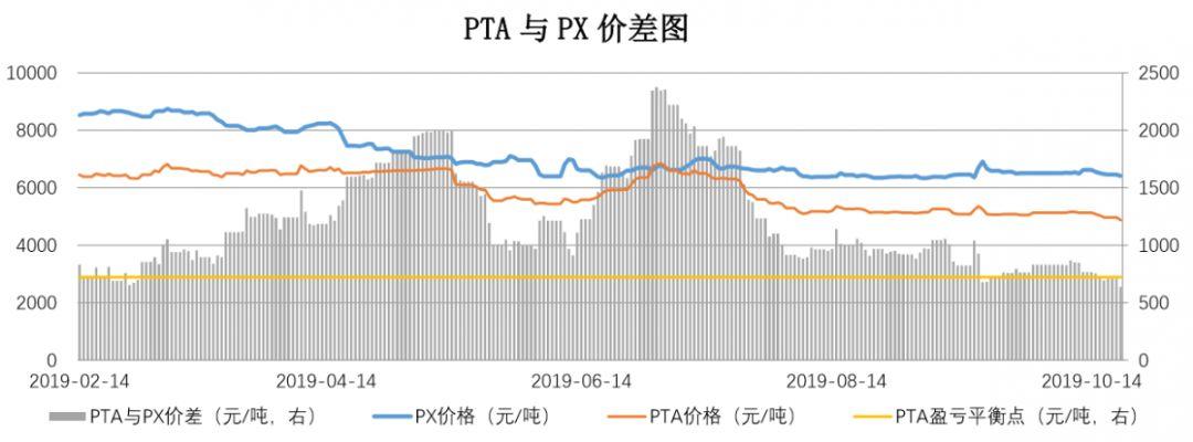 【钜鑫资本】20191021聚酯产业链价差跟踪