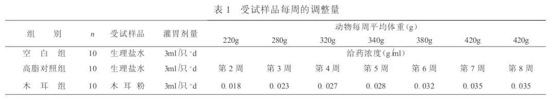 科研观察丨木耳多糖具有调降血脂的功效