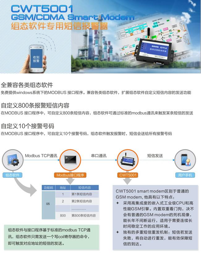 CWT5001 GSM RTU