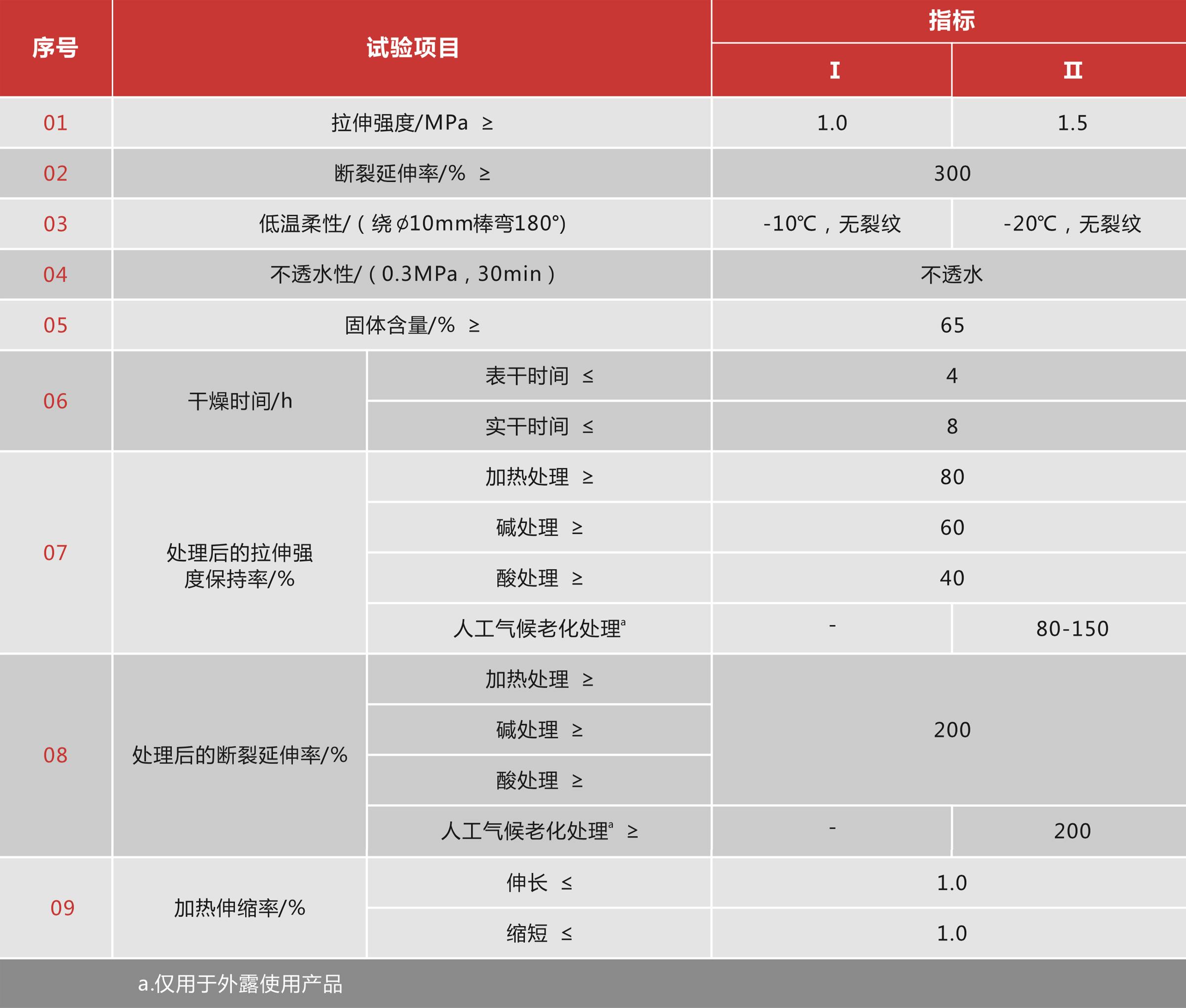 聚合物乳液(丙烯酸)建筑防水涂料