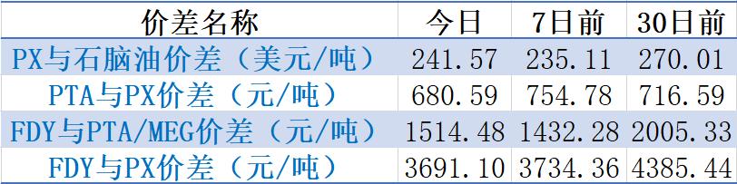 【钜鑫资本】20191022聚酯产业链价差跟踪