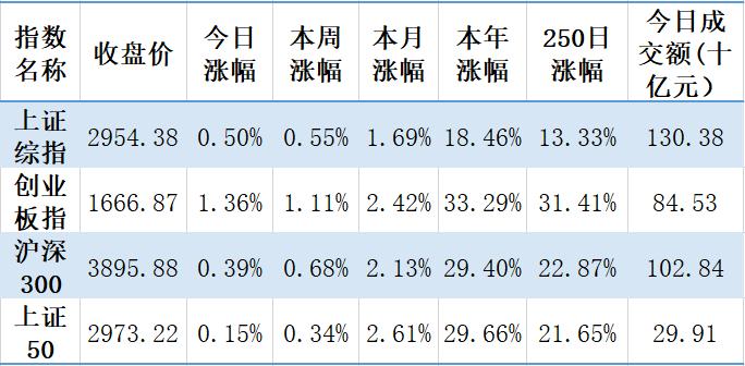 【钜鑫资本】20191022今日观察