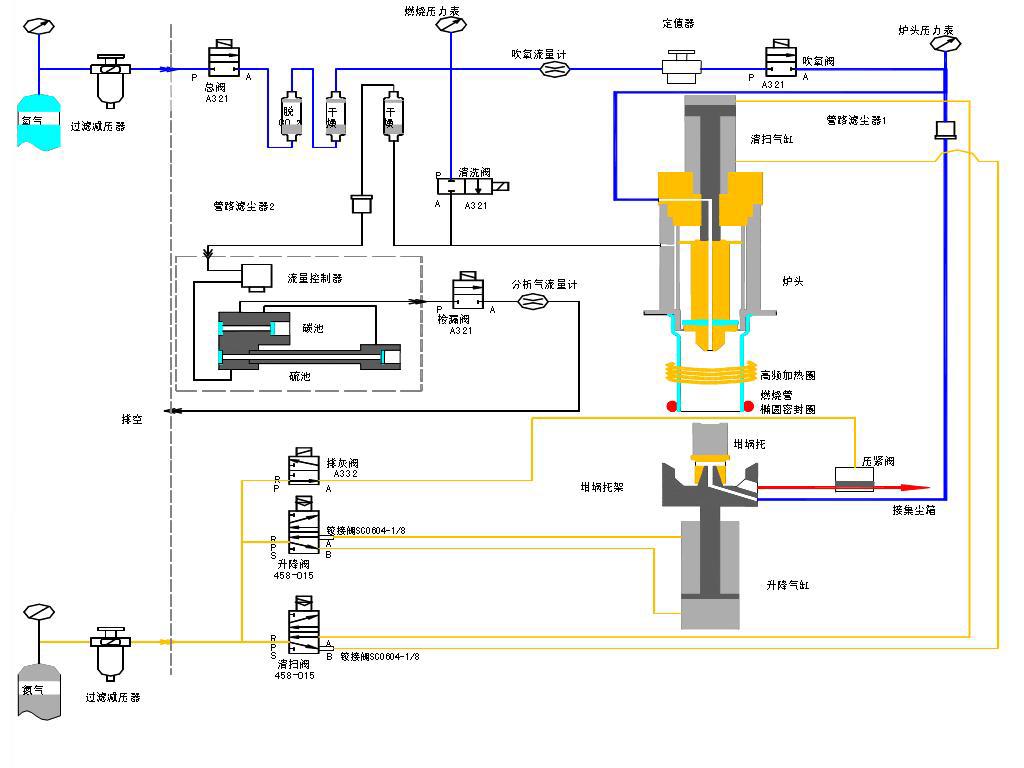 碳硫分析仪原理