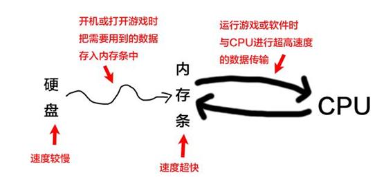 DDR内存条扫盲贴 宏旺半导体一文解答内存条痛点