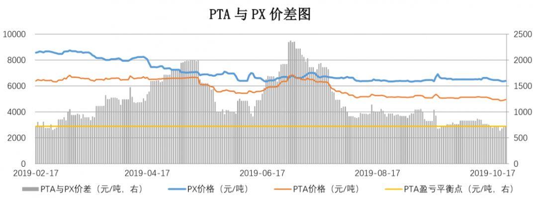 【钜鑫资本】20191024聚酯产业链价差跟踪