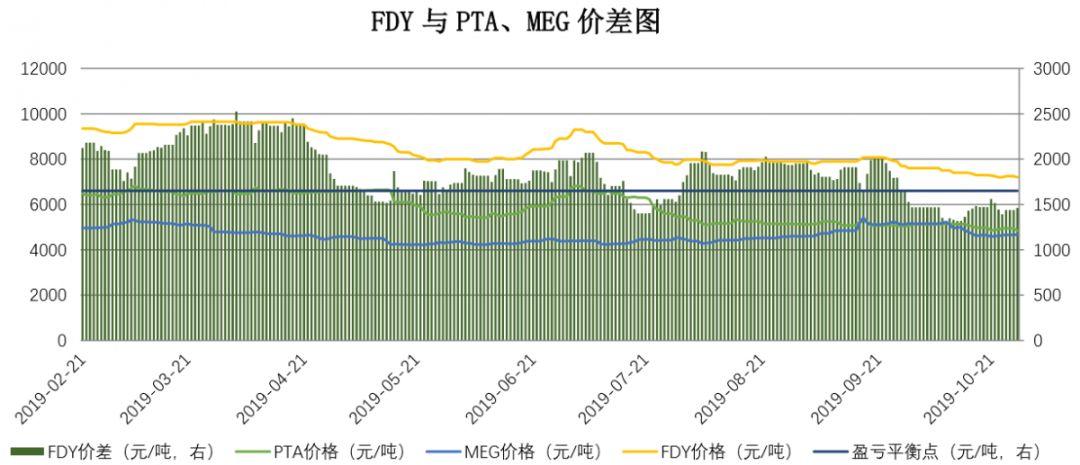 【钜鑫资本】20191028聚酯产业链价差跟踪