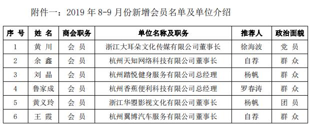 24号8-9月新会员名单及单位介绍