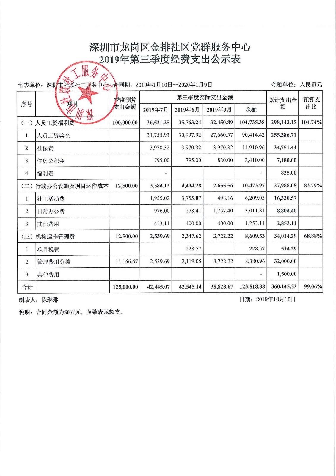 2019年第三季度金排社区费用公示表
