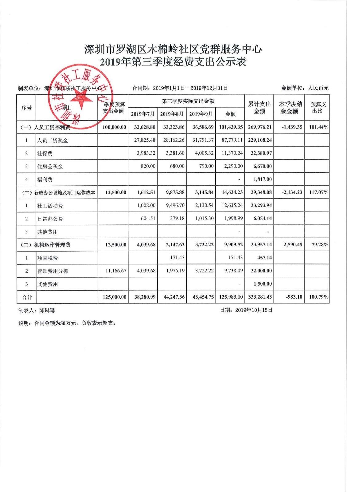 2019年第三季度木棉岭社区费用公示表