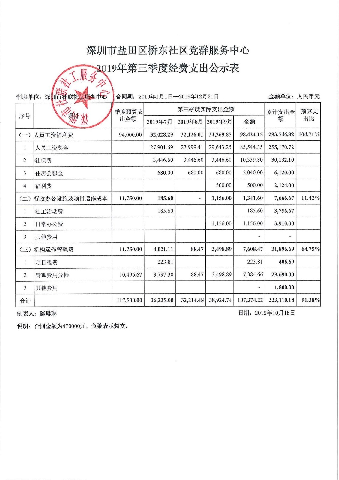 2019年第三季度桥东社区费用公示表