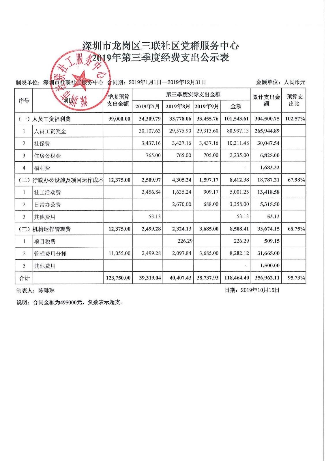 2019年第三季度三联社区费用公示表