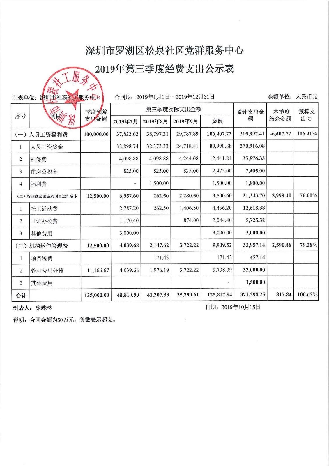 2019年第三季度松泉社区公示表