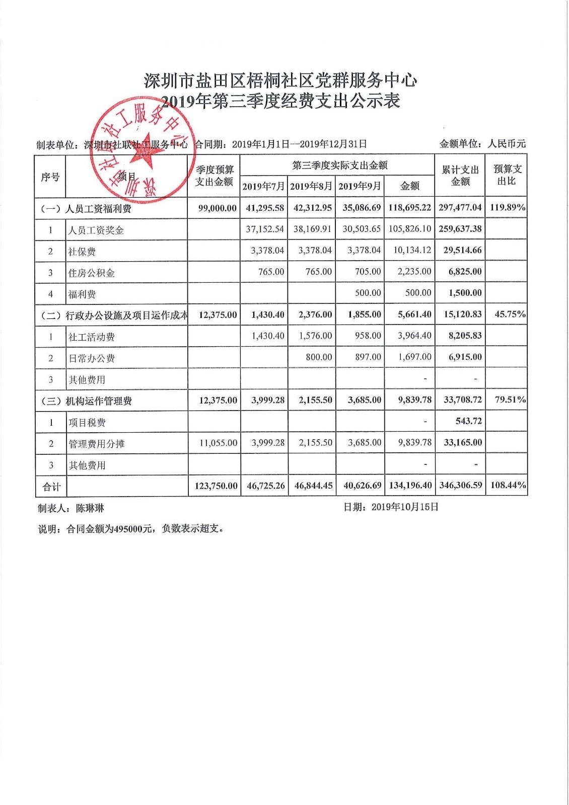 2019年第三季度梧桐社区费用公示表