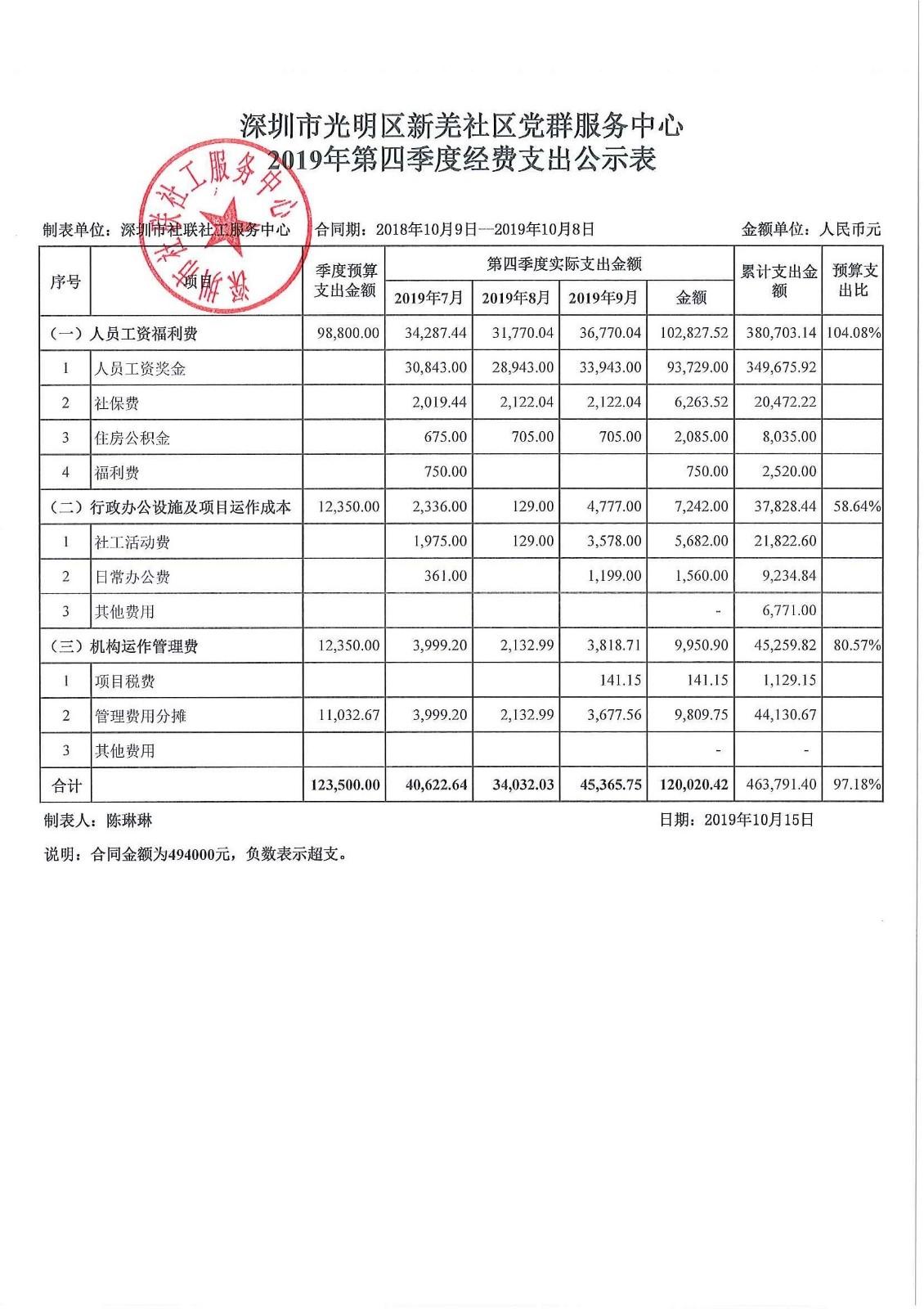 2019年第三季度新羌社区费用公示表