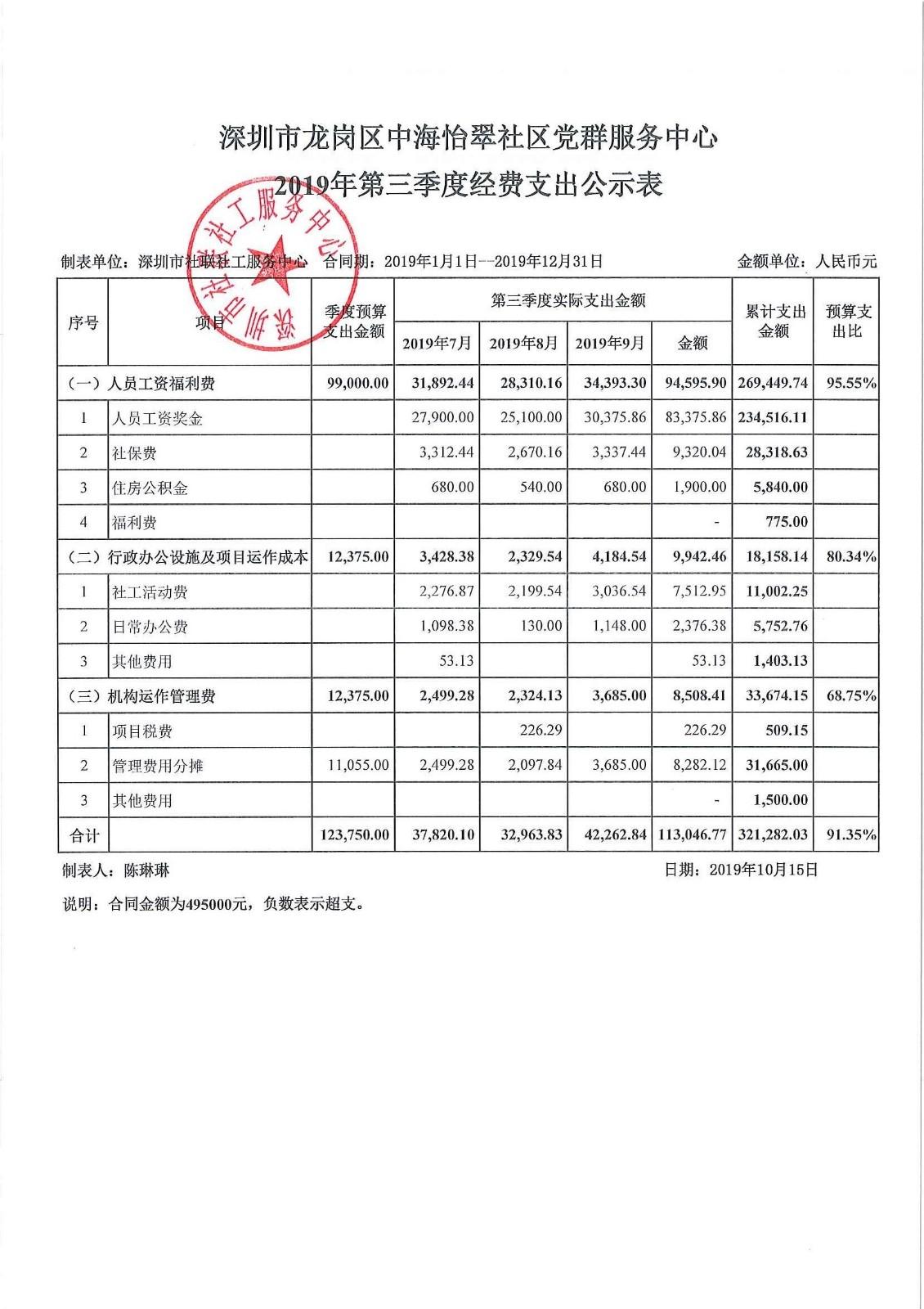 2019年第三季度中海怡翠社区费用公示表