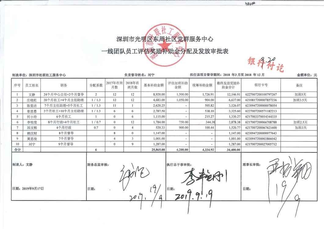 2019年9月光明区东周社区党群服务中心奖金发放明细